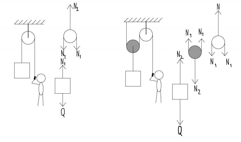 6 pomysłów, jak wykorzystać bloczek linowy w domowych warunkach 1