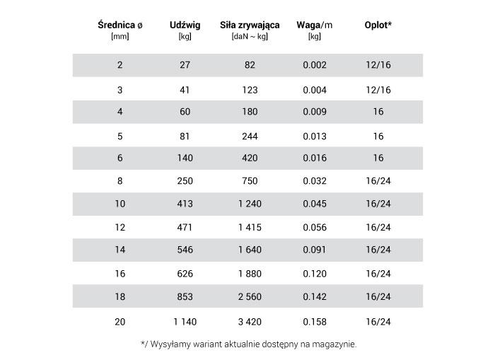 Liny polipropylenowe - dane techniczne