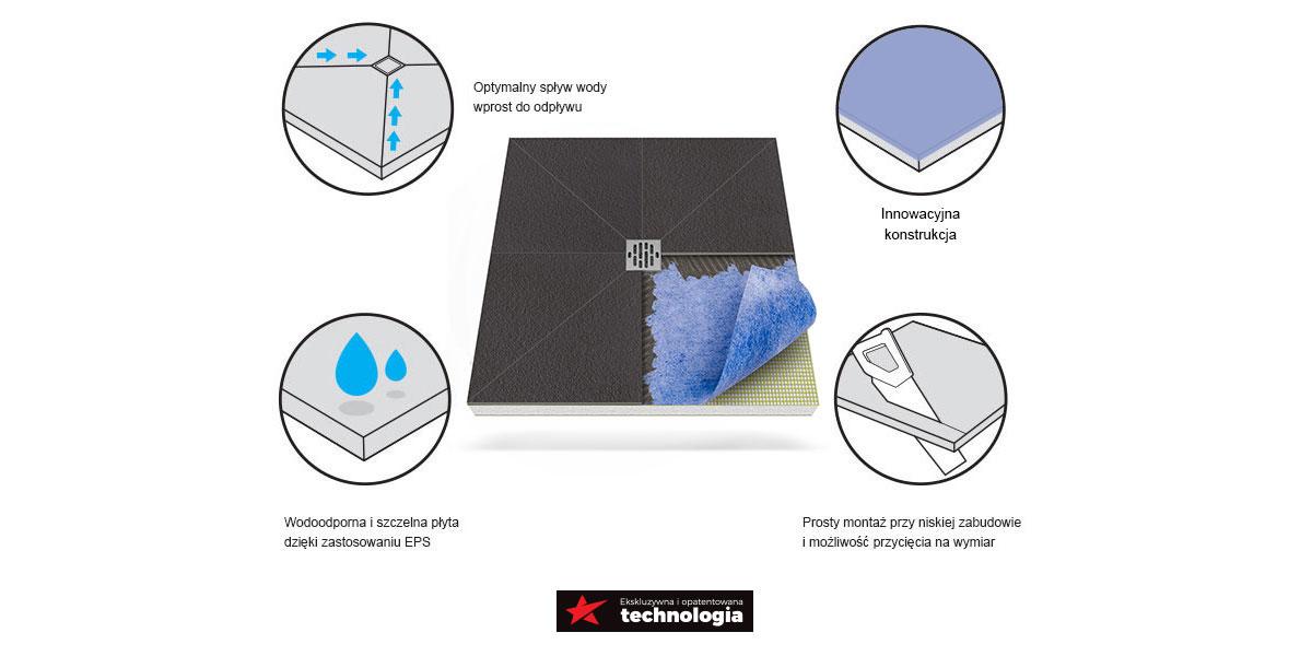 Płyta prysznicowa (brodzik posadzkowy) z odpływem punktowym MU